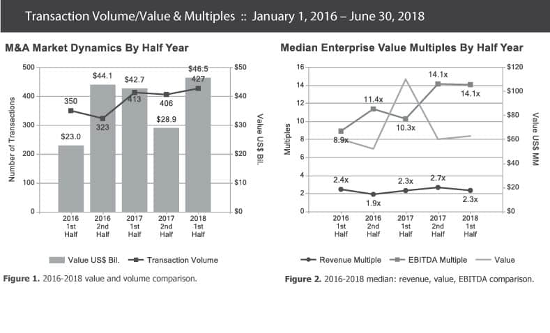 1st Half 2018 Private Equity Industry Trends - Berkery, Noyes & Co