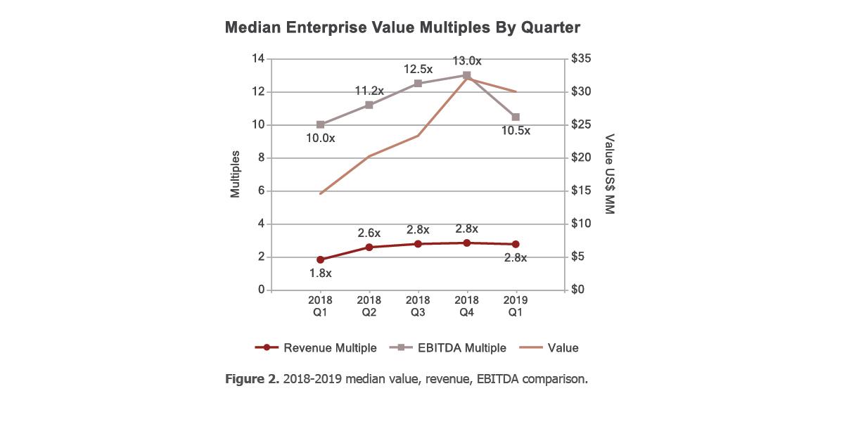 Q1 2019 Information Industry Trends - Berkery, Noyes & Co , LLC